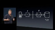 keynote iPhone SDK 38