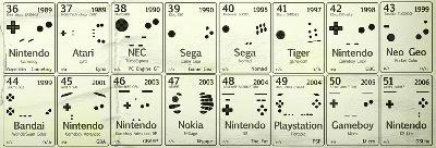 tableau periodique manettes jeux