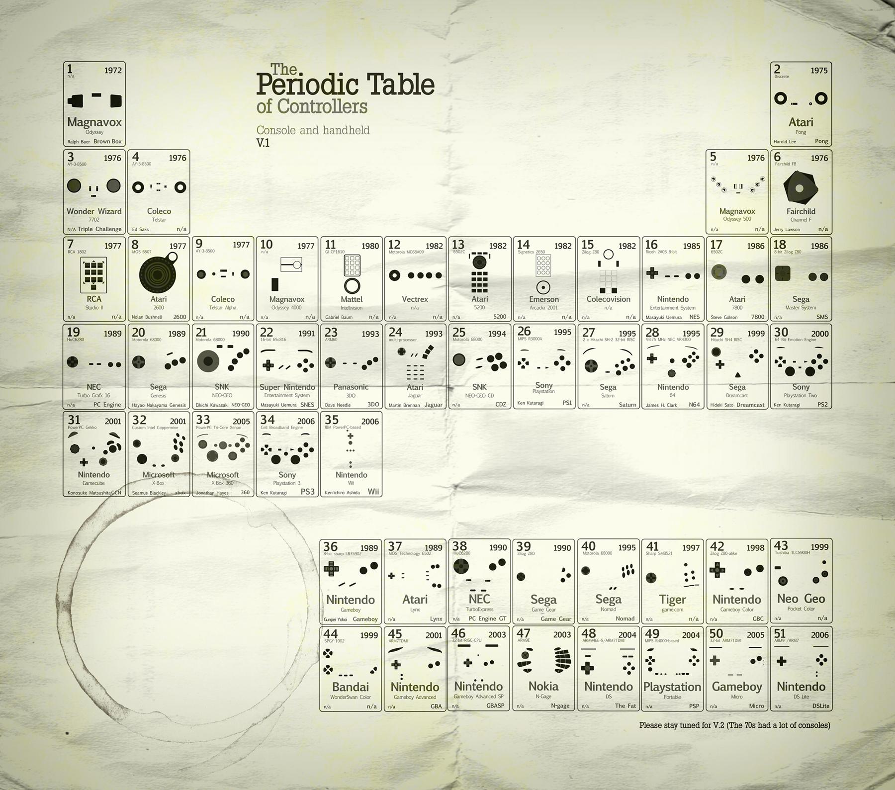 Tableau p riodique manettes image insolite for M tableau periodique