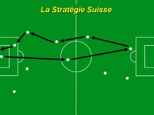 tactique suisse