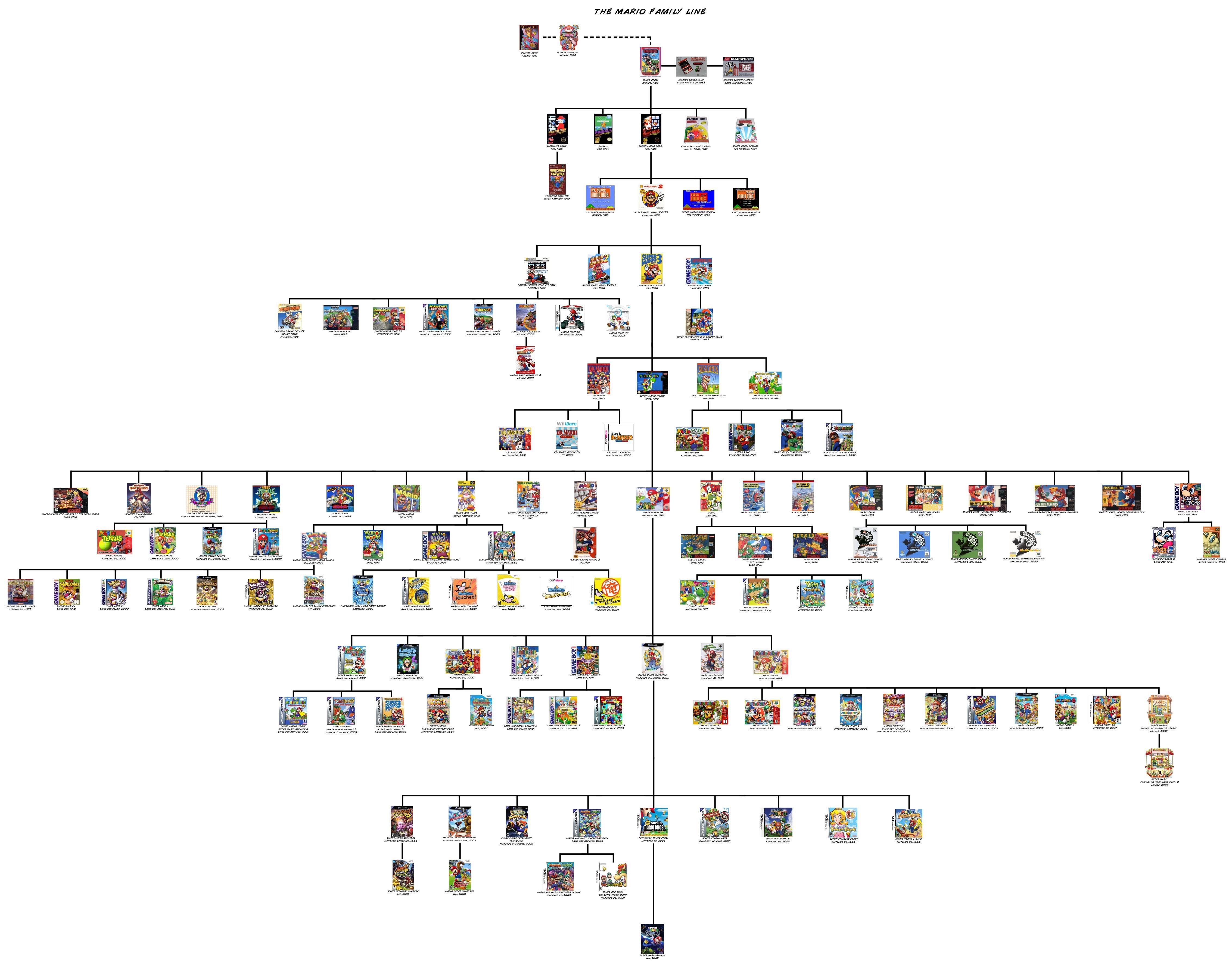 Le dernier jeu de l'arbre est mario galaxy (2007), si vous avez de